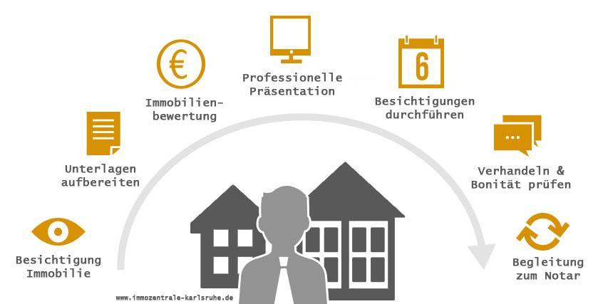 Ablauf Beauftragung Immobilienmakler zum Verkauf von Haus Wohnung Grundstück oder Immobilie aller Art - ImmoZentrale Karlsruhe