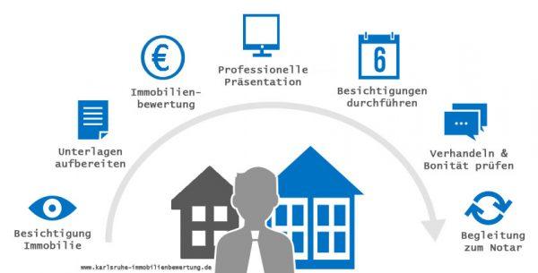 Ablauf Immobiliengutachten und Verkauf von Immobilien