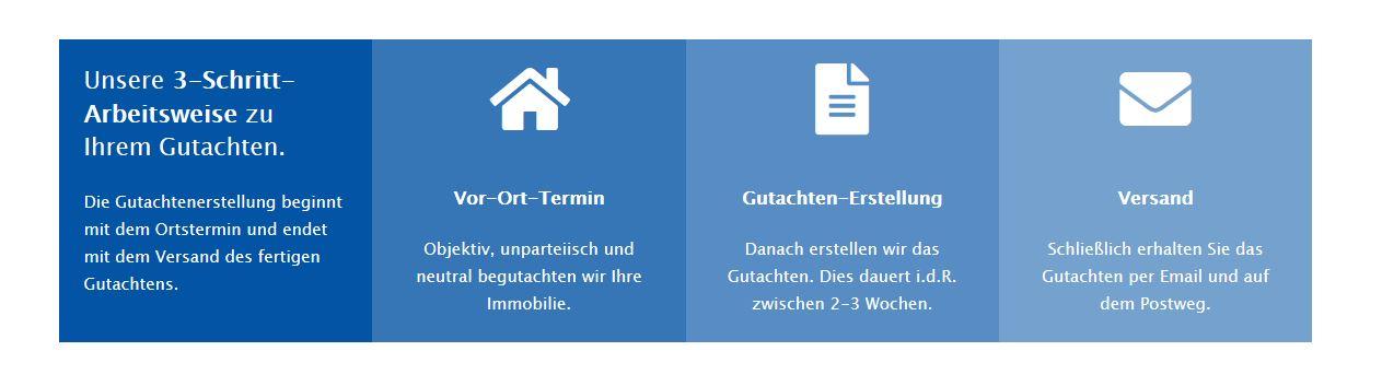 Immobiliengutachten - Ablauf und Kosten einer Immobilienbewertung